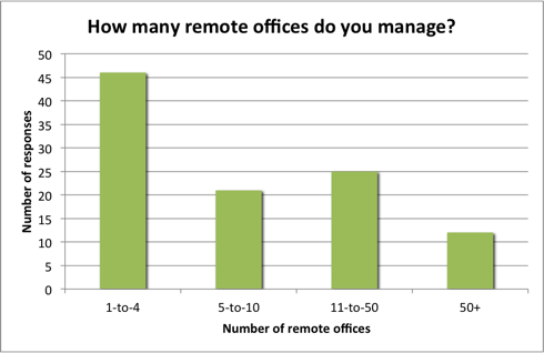 Number of remote offices managed
