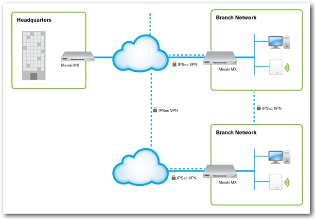 a simple  secure way to connect your branches