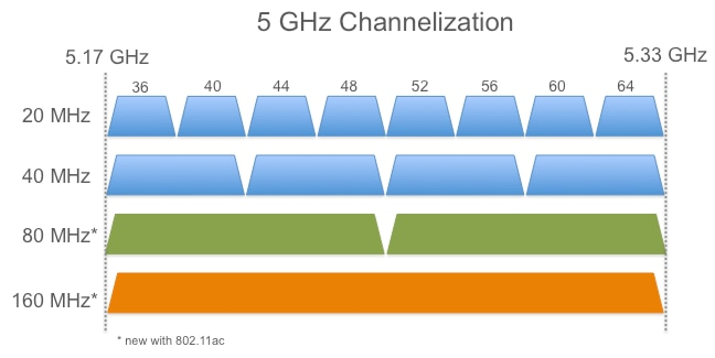 4 Things You Need to Know About 802 11ac - Cisco Meraki Blog