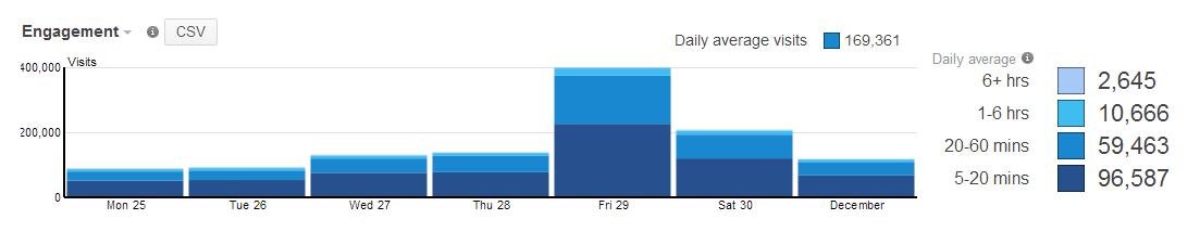 2013 12 03 Analytics Blog.Engagement