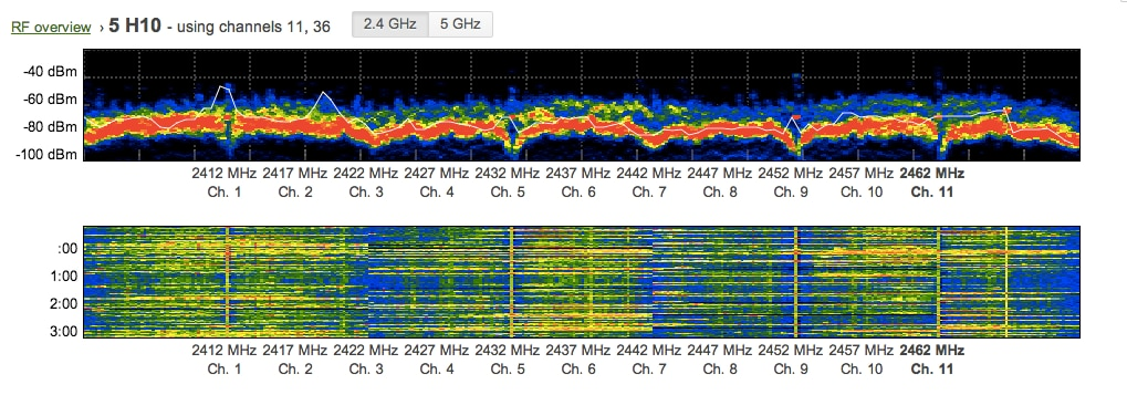 spectrum View