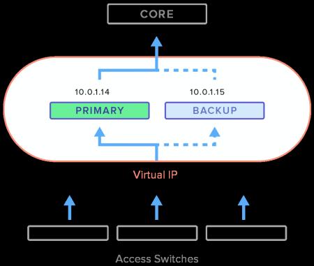 ms-virtual-ip-failover-3