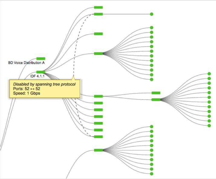 Network Topo