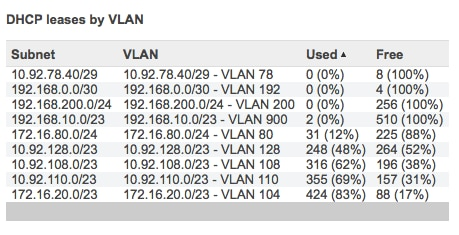 DHCP usage
