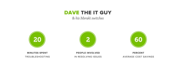 Dave the IT guy