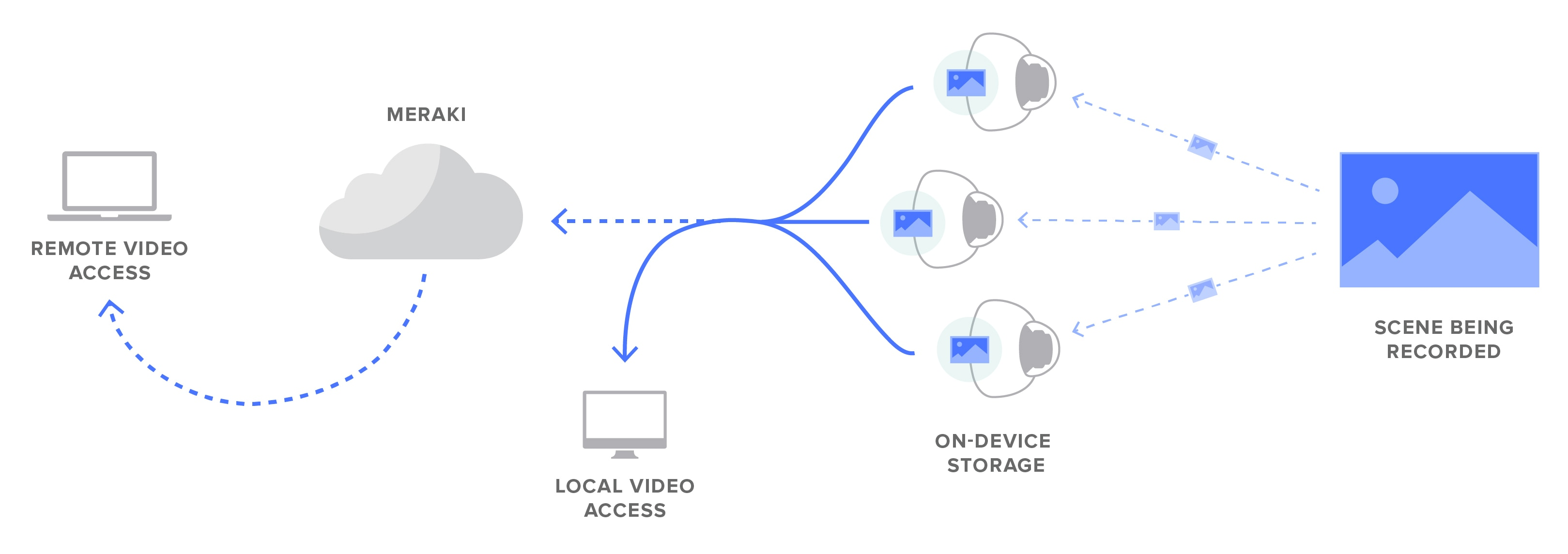 Spencer Data Flow and Storage