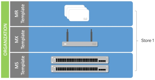A Golden Template for Every Network - Cisco Meraki Blog Cisco Meraki