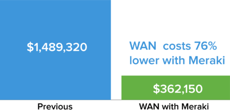 Savings with SD-WAN