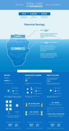 CHECK OUT THE TCO INFOGRAPHIC HERE