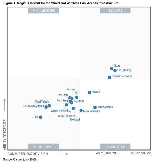 Cisco named a Leader - Cisco Meraki Blog Cisco Meraki Blog