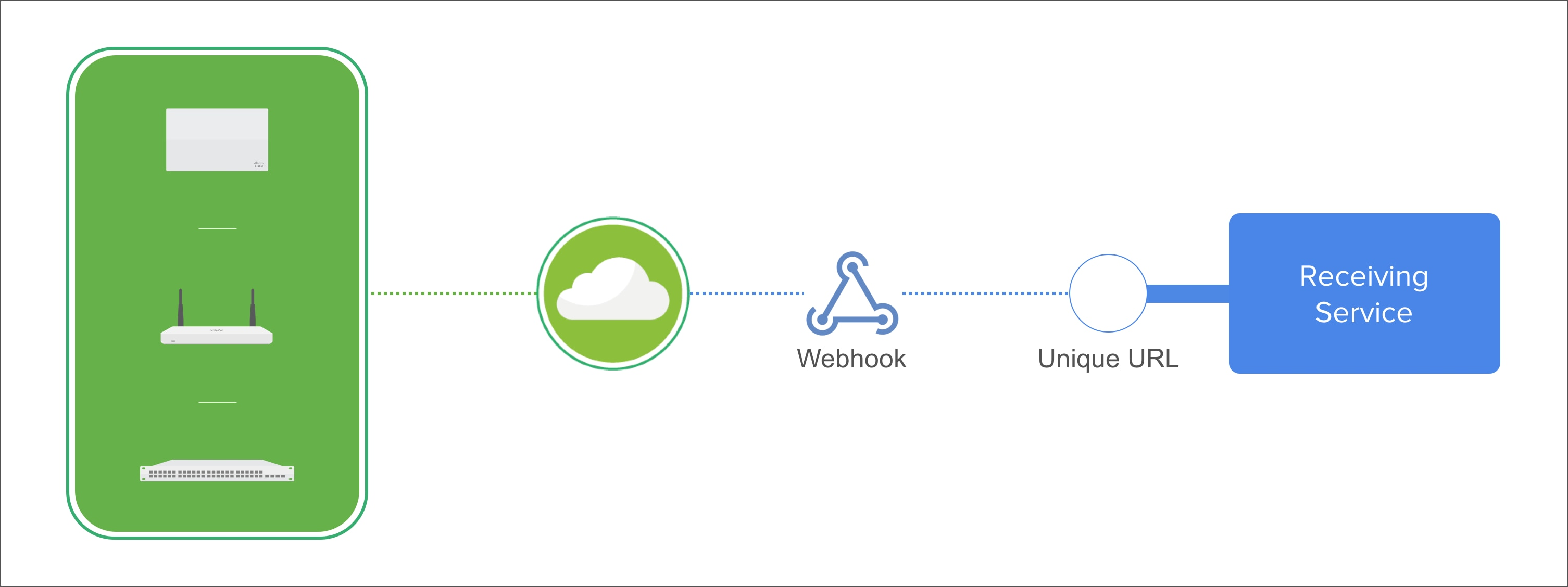 Meraki Alerts with Webhooks