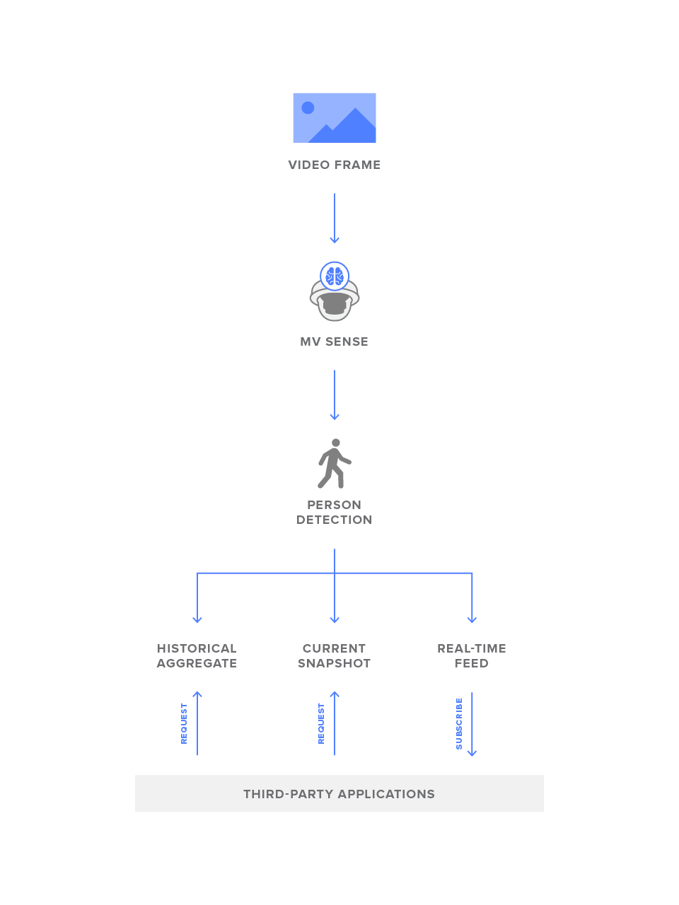 Surveillance Archives Cisco Meraki Blog Diagram Besides Wireless Router Hook Up As Well Poe Ether Each Mv Sense License Allows Users To Access Person Detection Data Produced By A Camera Including Location Time And Count Via Set Of Both Restful