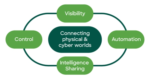 Working together: An integrated security architecture centralizes visibility