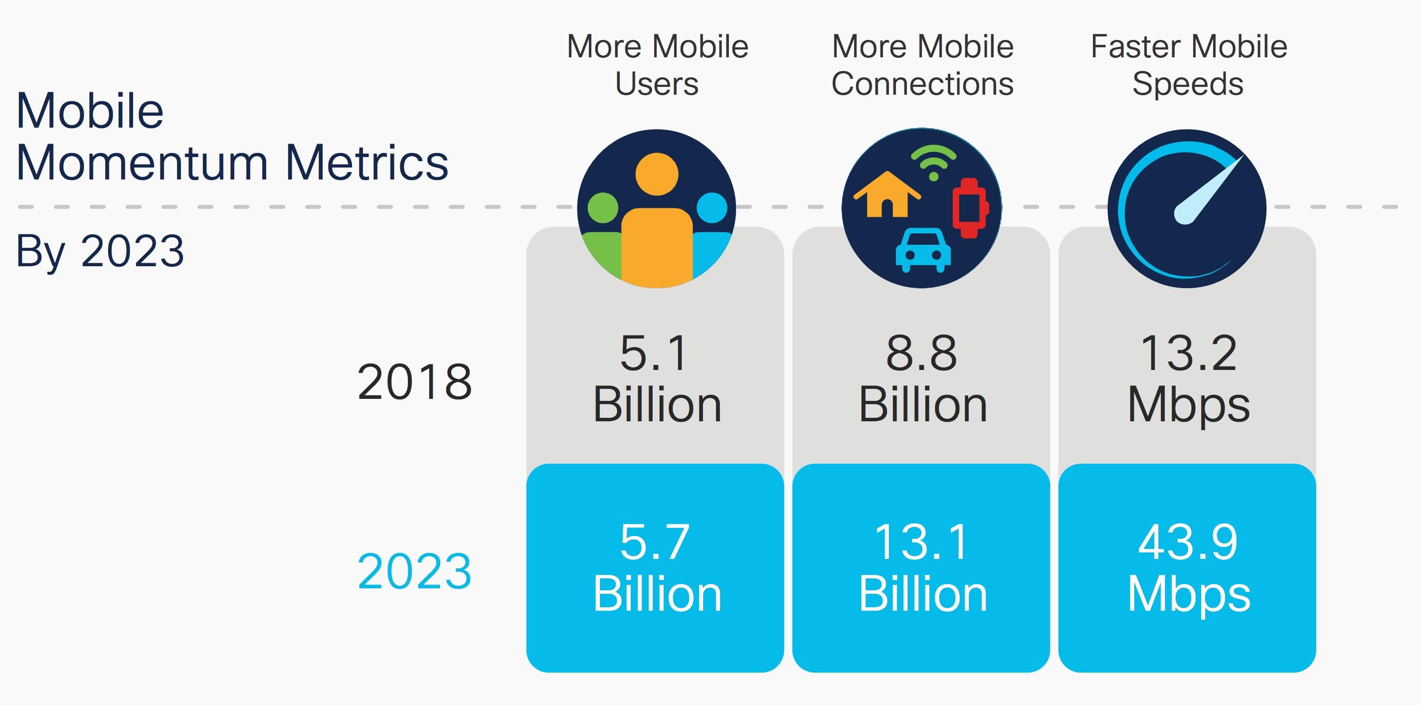 Mobile momentum metrics infographic