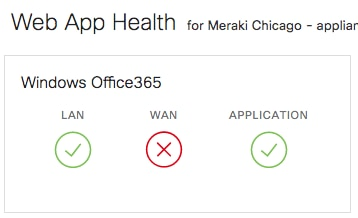 A Day In the Life of an IT Admin with Meraki Insight