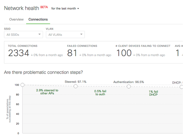 Cisco Meraki | Wireless Health