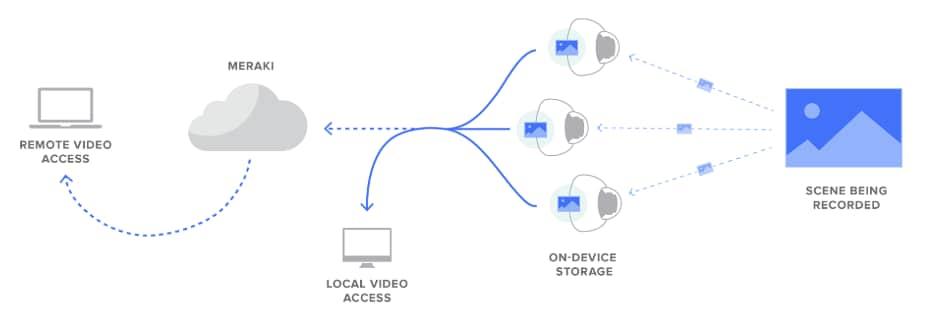 Cisco Meraki - Cloud Managed Networks that Simply Work
