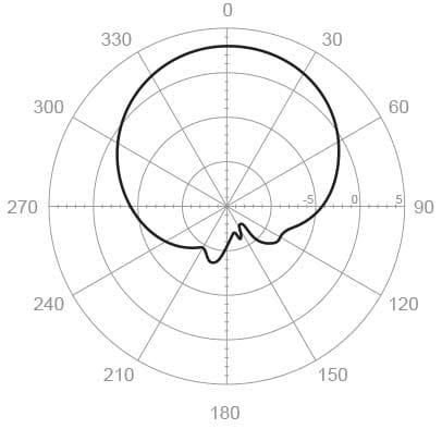 Doc Diagram Block Diagram Of Yagi Antenna Ebook