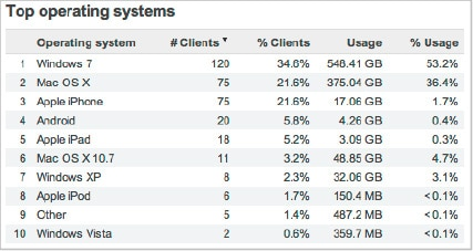 Top operating systems list