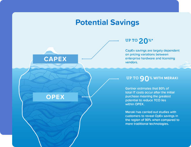 Infographic of Potential Savings