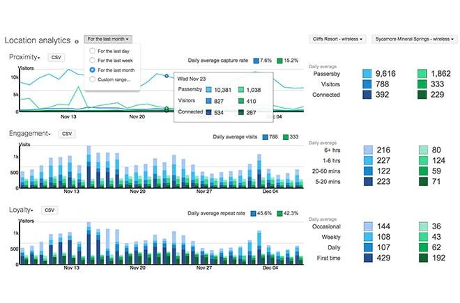 Location Analytics Dashboard View