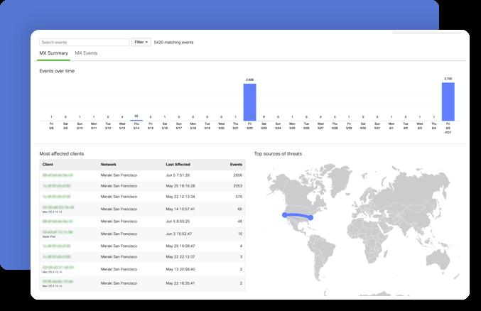 Cisco Meraki Cloud Dashboard MX Summary