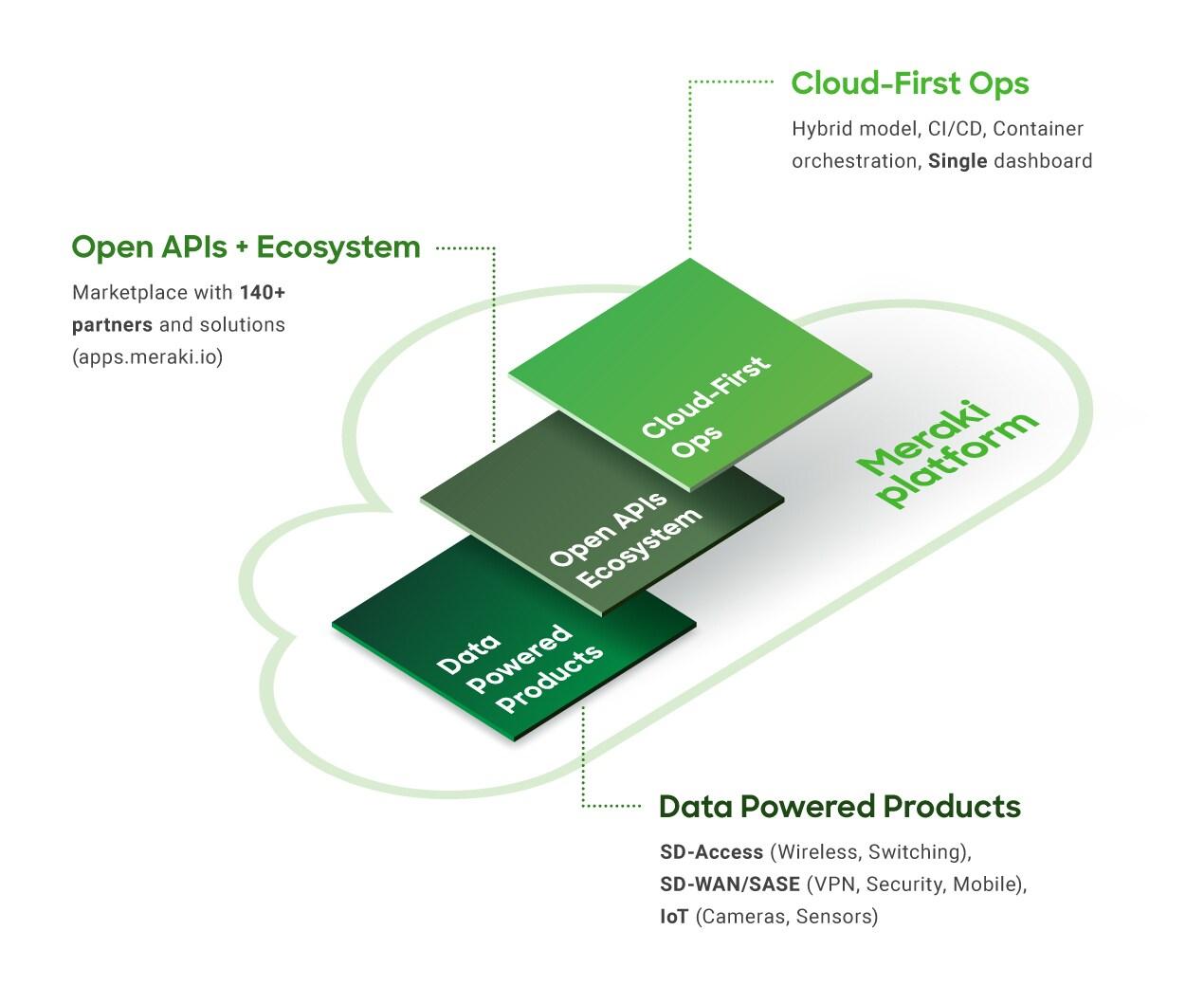 Infograpic - Open APIs + Ecosystem